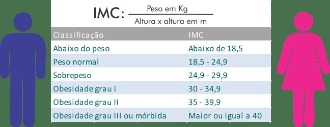 IMC o que %C3%A9 como calcular 02 - Cirurgia Bariátrica pelo SUS: Como funciona?