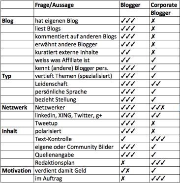 Echte und Corporate Blogger
