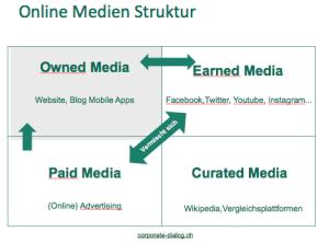 Online Medien Struktur