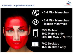 FB Nutzungszahlen in der Schweiz (Thomas Hutter)
