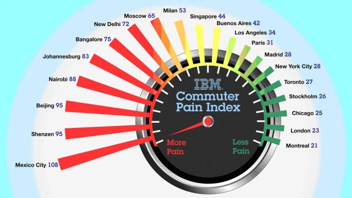 IBM commute pain index