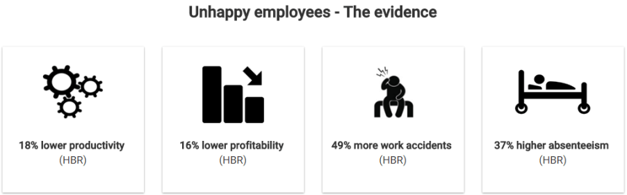 Unhappy employees - the evidence