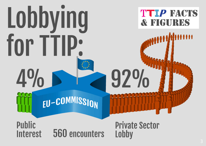 https://i2.wp.com/corporateeurope.org/sites/default/files/gallery/ttip-eu-komission-infografiken_englisch_722px_3_0.jpg