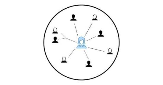 how to build your network - what you think it looks like