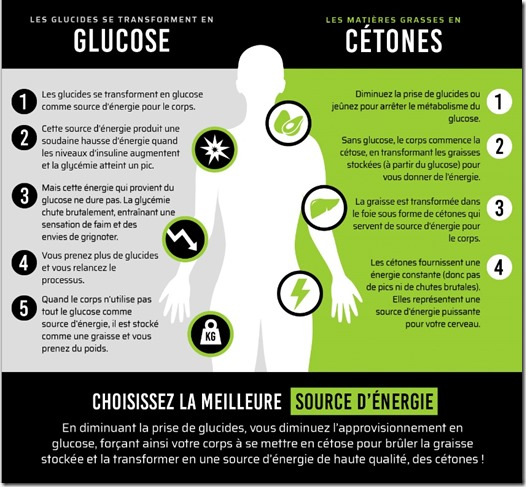 glucides et cetones
