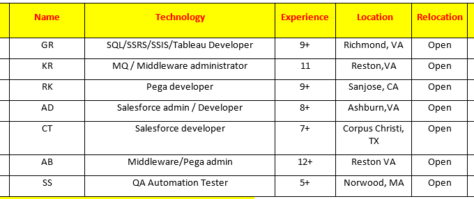 Candidates Available on C2C Roles and Corp to corp hotlist
