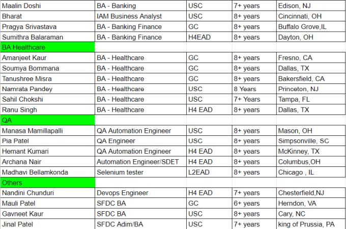 HOTLIST for BA/QA positions on C2C