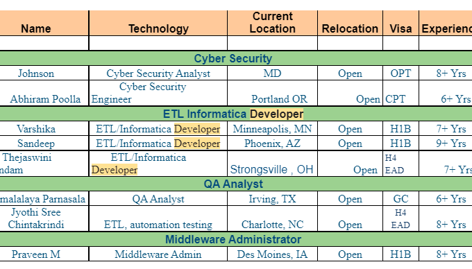Hotlist Netorbit us bench sales hotlist for C2C jobs