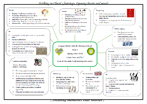 Curriculum Information Map Year 1 Spring