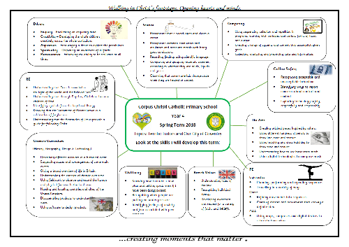Curriculum Information Map Year 4 Spring