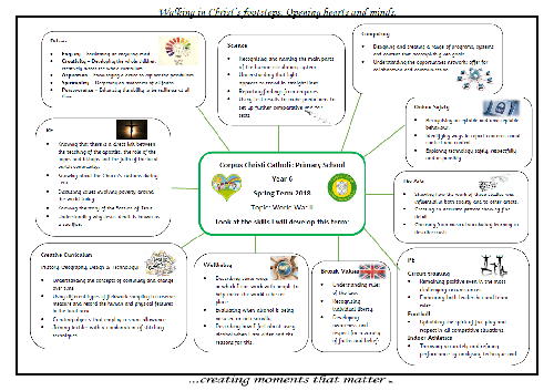 Curriculum Information Map Year 6 Spring