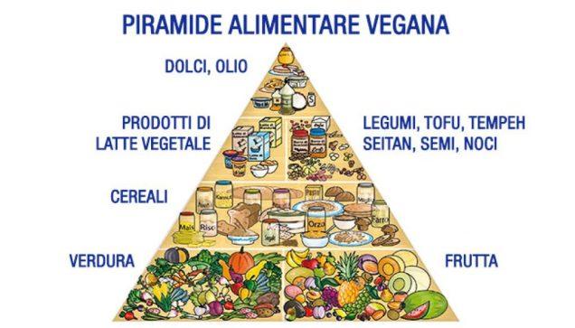 piramide alimentare dieta vegana, cfs magazine