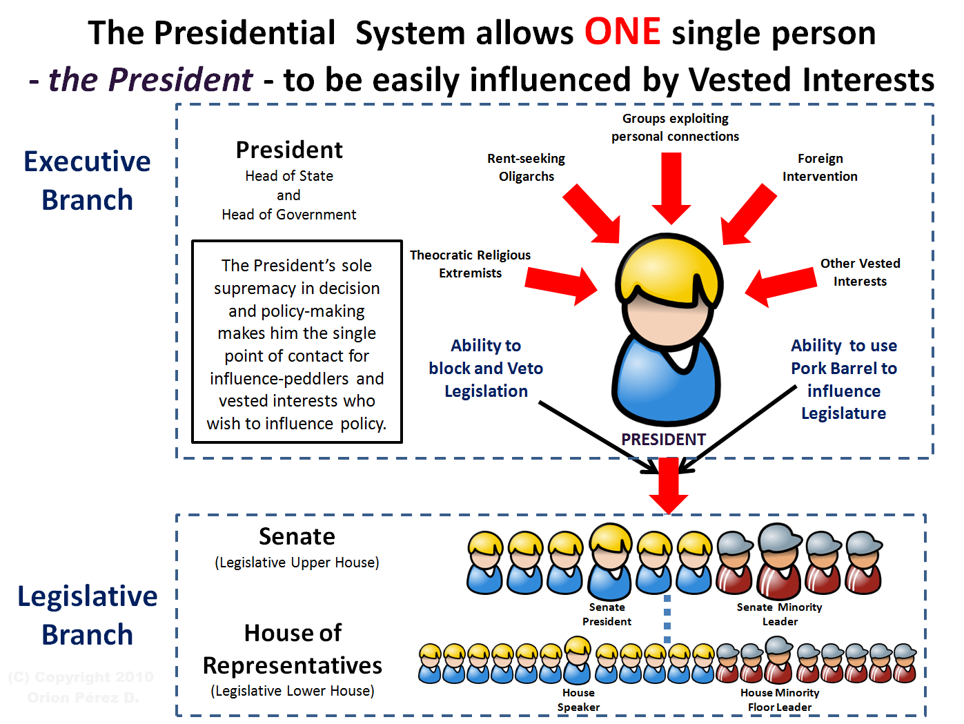Diagrams That Explain The Parliamentary System