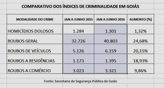 CRIMINALIDADE-GOIAS-JUNHO-2016