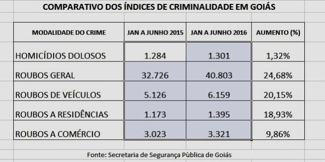Goiás vive cenário de mais crimes em 2016, quando comparado com 2015… Veja ainda números de Morrinhos!!!