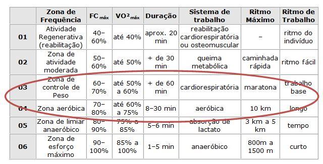 tabela de frequência cardiaca