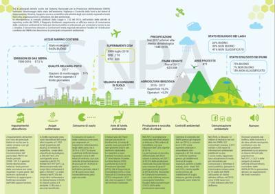 Italia e ambiente, troppo cemento e smog ma è boom del bio