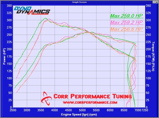 2008 Subaru STI – ProTune Stage2 – Corr Performance Tuning, LLC