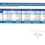 RANARISON-Tsilavo-ceo-nexthope-constate-le-25-avril-2012-que-Solo-a-envoyé-1.361.125-USD-et-297.032-euros