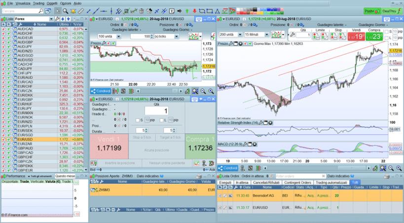 piattaforma trading prorealtime