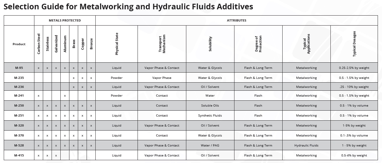 Selection guide for metalworking and hydraulic fluids