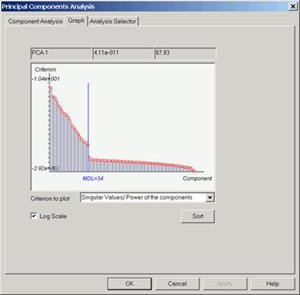 Principal components analysis.