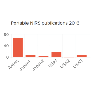 NIRS-Publications-Graph_square