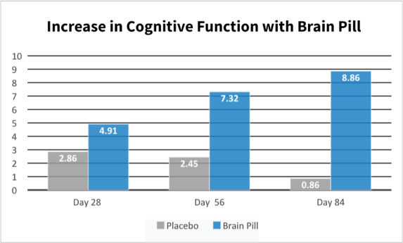 Brain Pill Clinical Study