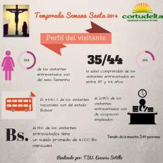 Perfil del Turista Semana Santa 2014