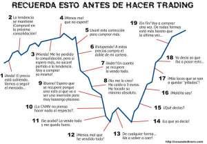 En clave de humor, el gráfico nos muestra todos los errores psicológicos y emocionales que cometerá un inversor poco afortunado.