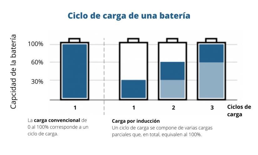 Ciclo de carga de una batería - infografía