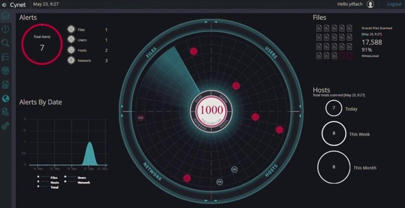 Herramientas EDR para detectar ataques cibernéticos - Cynet 360
