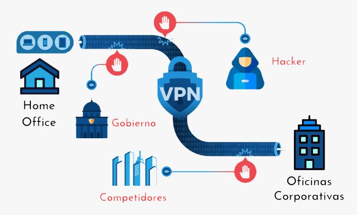 Redes de confianza cero - Infografía VPN