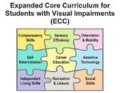 Picture of puzzle pieces representing the expanded core curriculum