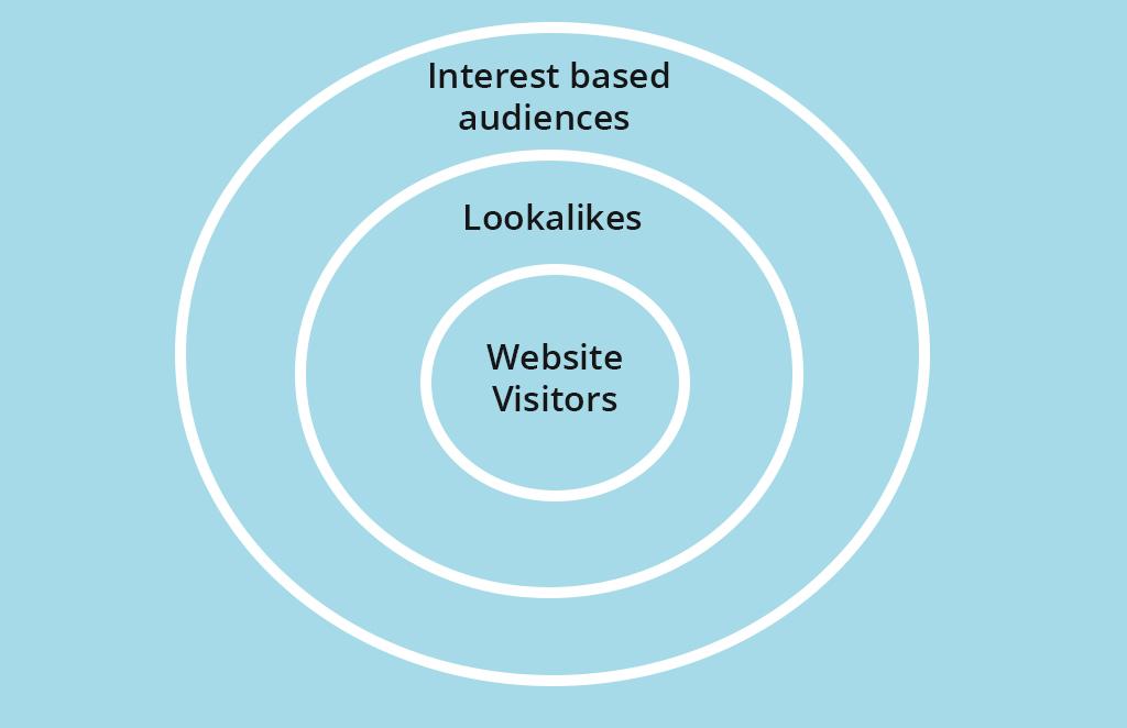bullseye advertising model