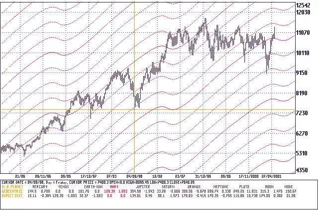 b068755ea7 Indice Dow Jones – Chart Weekly – Angolo planetario Marte in aspetto  geocentrico