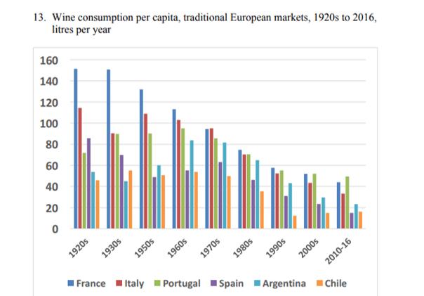 Consumo di vino pro capite.png