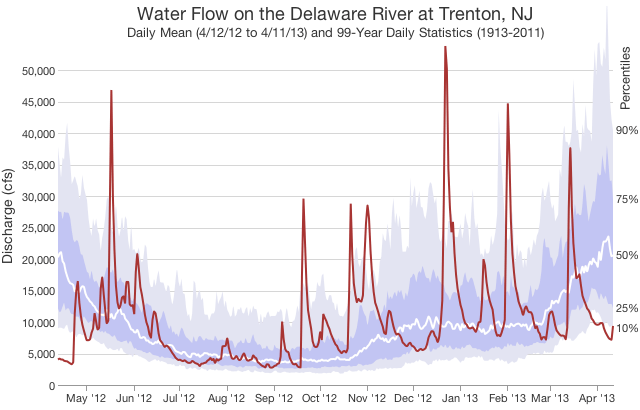 A 1-year graph of river flow on the Delaware River at Trenton NJ