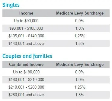 Chart of medical levy surcharge