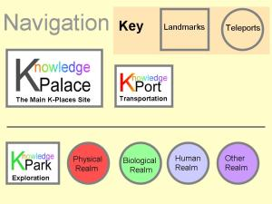 Knowledge Places Knowledge Navigation Board