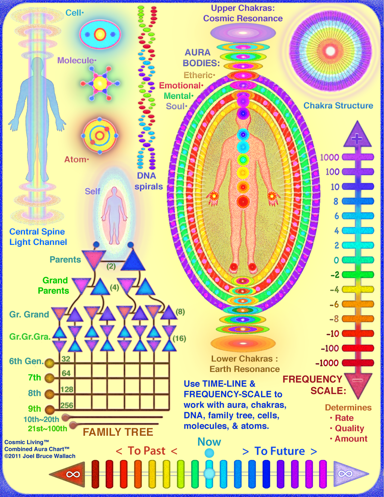 https://i2.wp.com/cosmic-living.com/wp-content/uploads/2012/08/Aura-Chart-in-color_8-2012.png