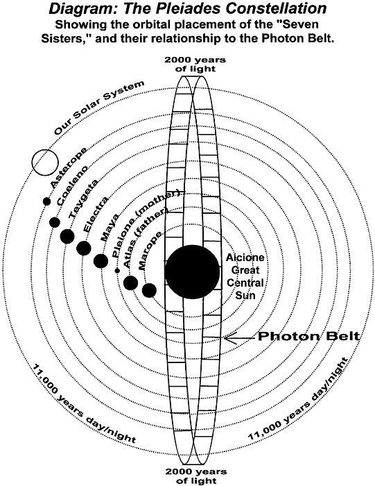 photon_belt_pleiades