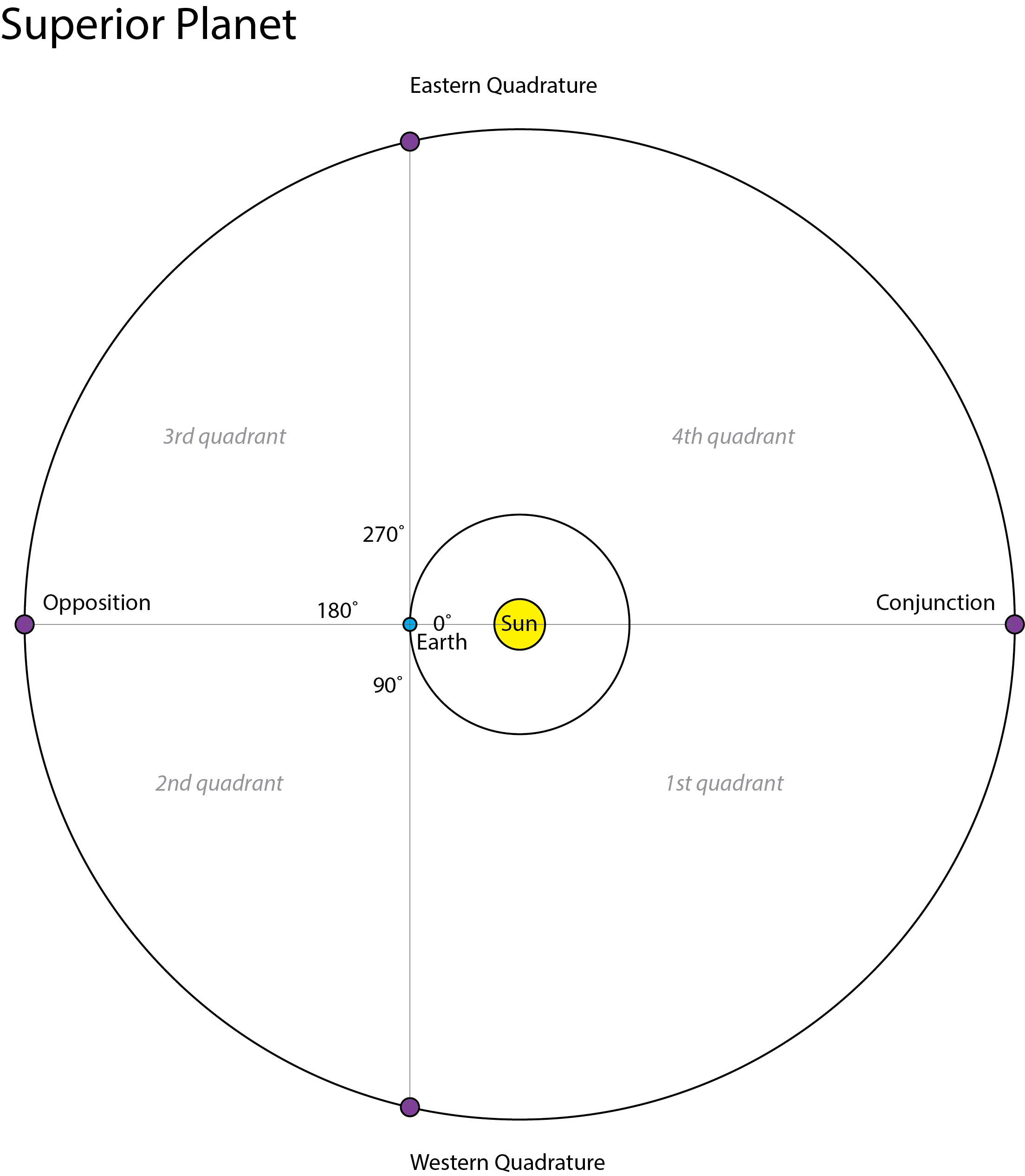 Saturn At Eastern Quadrature Cosmic Reflections