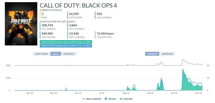 COD Black Ops 4 evolution sur Twitch