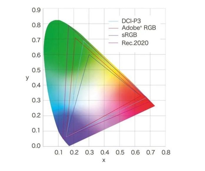 Écran PC - calibration - sRVB - Adobe RVB - DCI-P3 - Rec 2020