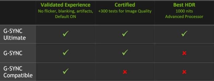 Les normes G-Sync - Ultimate, G-Sync et compatible