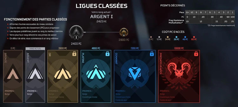 Ligues classées Apex Legends - fonctionnement PC et niveaux avec la saison 3