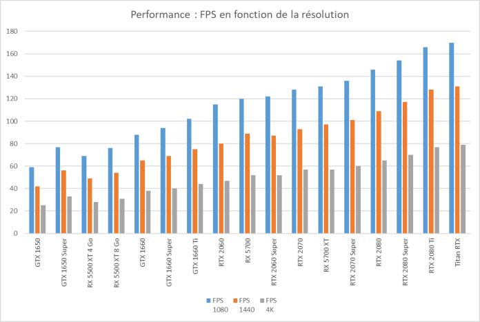 Performance-FPS-en-fonction-de-la-résolution-guide-achat-carte-graphique-01012020