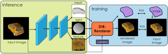 DIB-R Création d'un modèles 3D avec texture et éclairage à partir d'une image 2D