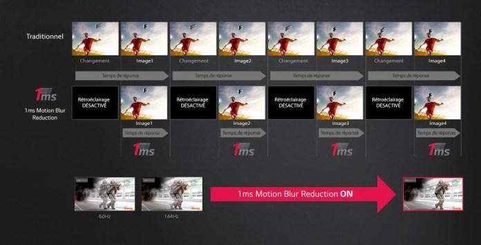 Fonctionnement des technologies de motion blur reduction-MBR-reduction du flou de mouvement